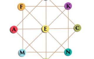 Матрица судьбы значение чисел